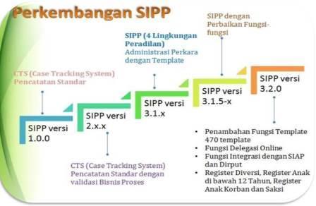 SIPP Versi 3.2.0 Segera Dilaunching, Ini Fitur-Fitur Barunya